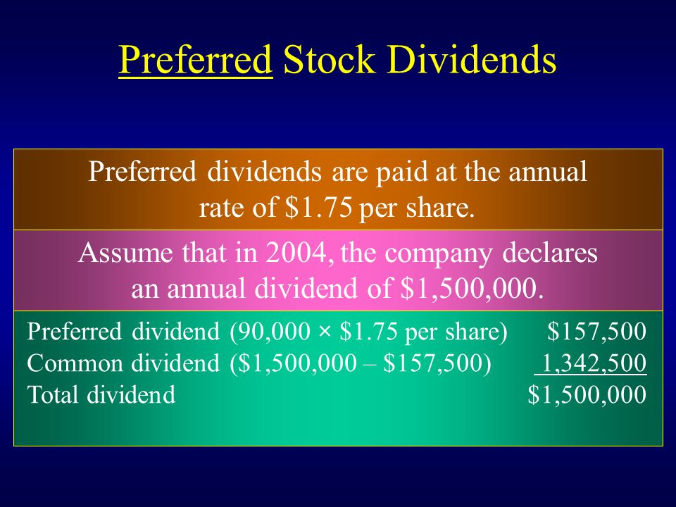 Preferred Stock Dividends Preferred dividend (90,000 × $1.75 per share) $157,500 Common dividend ($1,500,000 – $157,500) 1,342,500 Total dividend$1,50