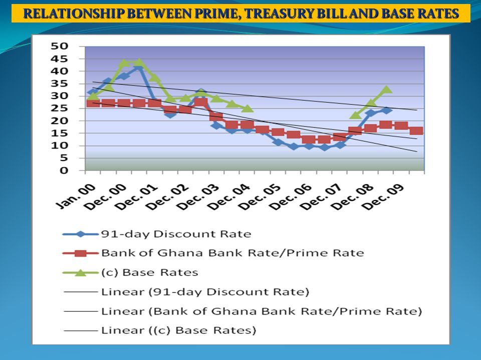 RELATIONSHIP BETWEEN PRIME, TREASURY BILL AND BASE RATES