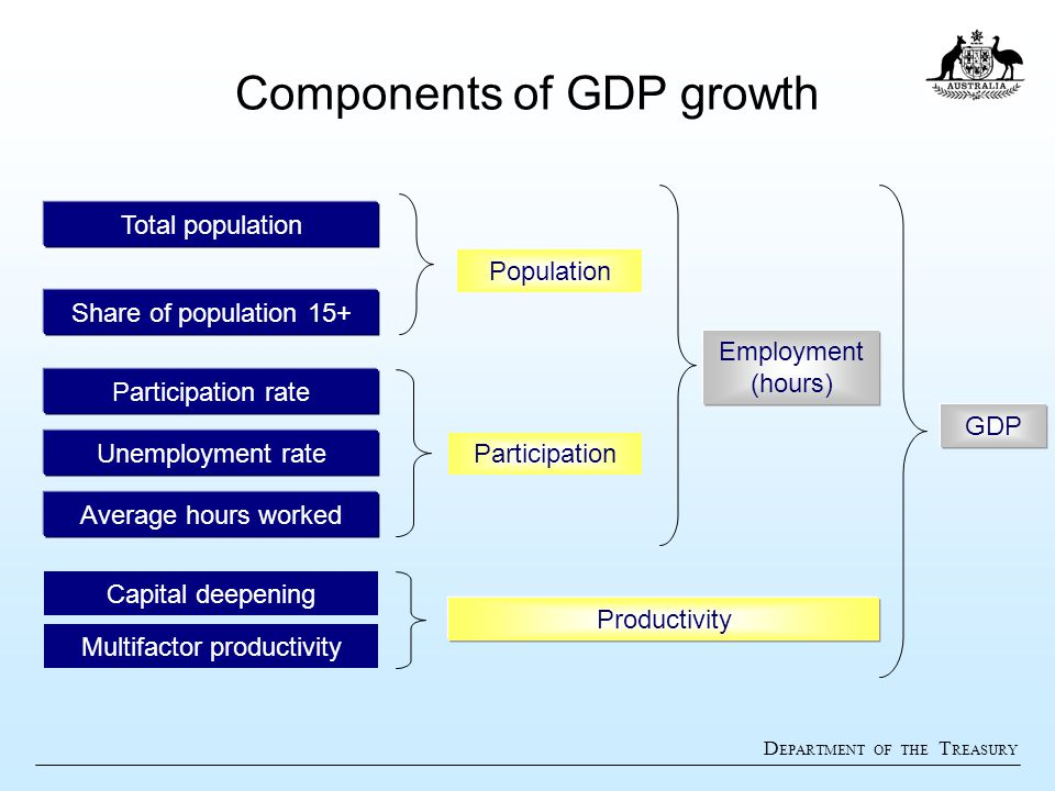 D EPARTMENT OF THE T REASURY Components of GDP growth Productivity Participation Population Employment (hours) GDP Total population Share of populatio