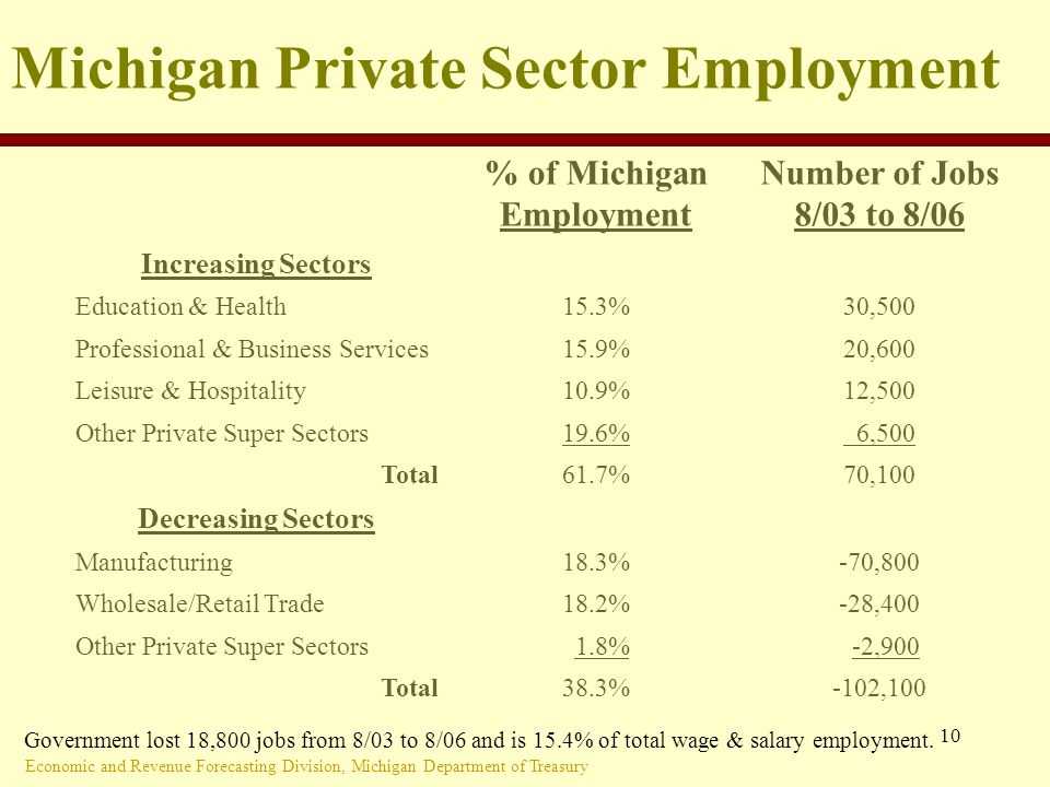 Economic and Revenue Forecasting Division, Michigan Department of Treasury 10 Michigan Private Sector Employment % of Michigan Employment Number of Jobs 8/03 to 8/06 Increasing Sectors Education & Health15.3%30,500 Professional & Business Services15.9%20,600 Leisure & Hospitality10.9%12,500 Other Private Super Sectors19.6% 6,500 Total61.7%70,100 Decreasing Sectors Manufacturing18.3%-70,800 Wholesale/Retail Trade18.2%-28,400 Other Private Super Sectors 1.8% -2,900 Total38.3%-102,100 Government lost 18,800 jobs from 8/03 to 8/06 and is 15.4% of total wage & salary employment.