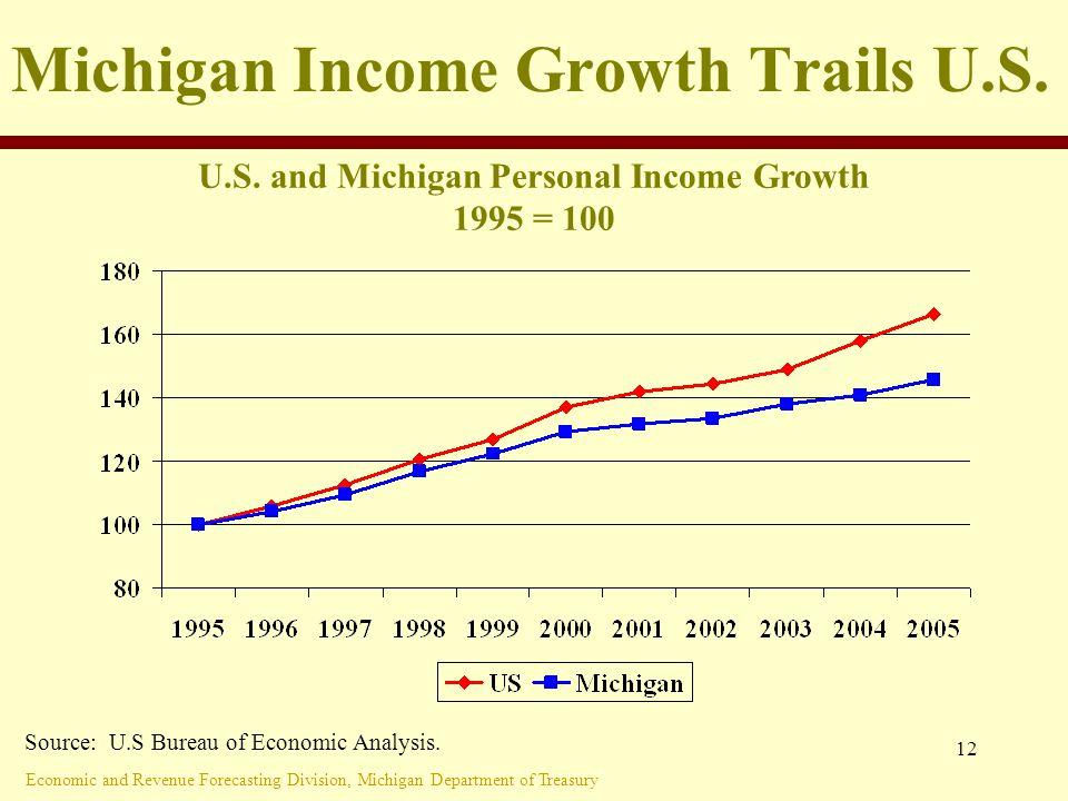 Economic and Revenue Forecasting Division, Michigan Department of Treasury 12 Michigan Income Growth Trails U.S.