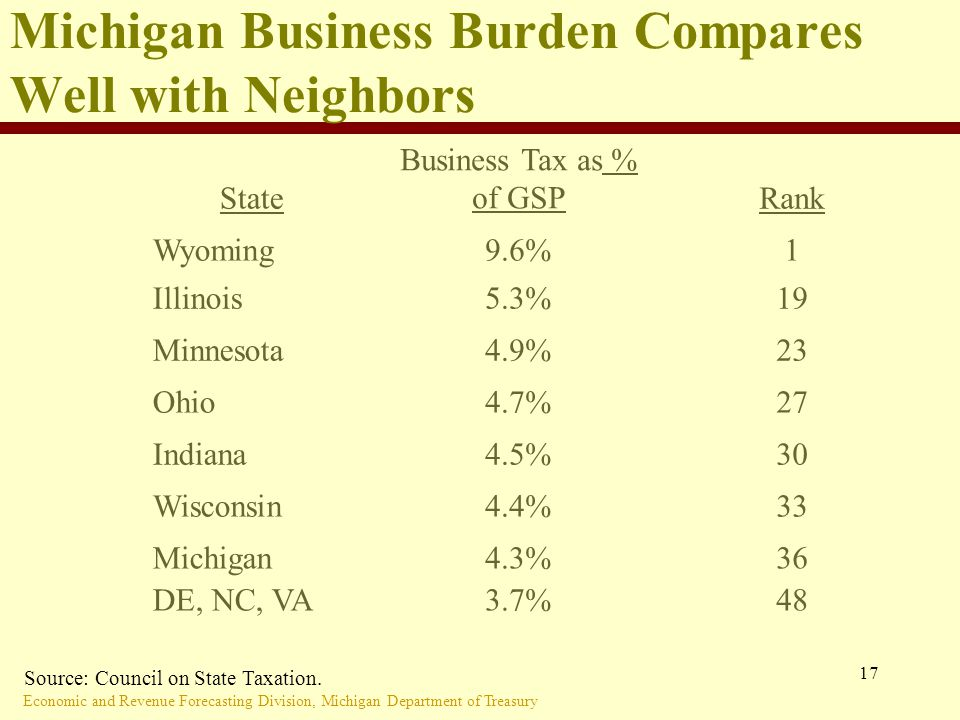 Economic and Revenue Forecasting Division, Michigan Department of Treasury 17 Michigan Business Burden Compares Well with Neighbors State Business Tax as % of GSPRank Wyoming9.6%1 Illinois5.3%19 Minnesota4.9%23 Ohio4.7%27 Indiana4.5%30 Wisconsin4.4%33 Michigan DE, NC, VA 4.3% 3.7% 36 48 Source: Council on State Taxation.