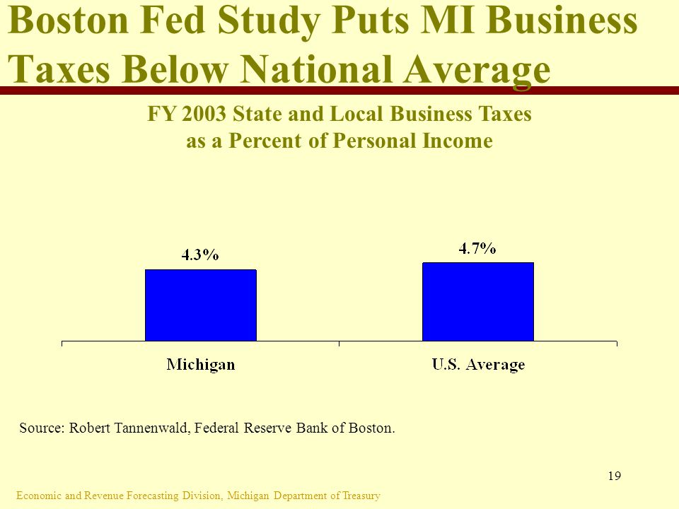 Economic and Revenue Forecasting Division, Michigan Department of Treasury 19 Boston Fed Study Puts MI Business Taxes Below National Average Source: Robert Tannenwald, Federal Reserve Bank of Boston.