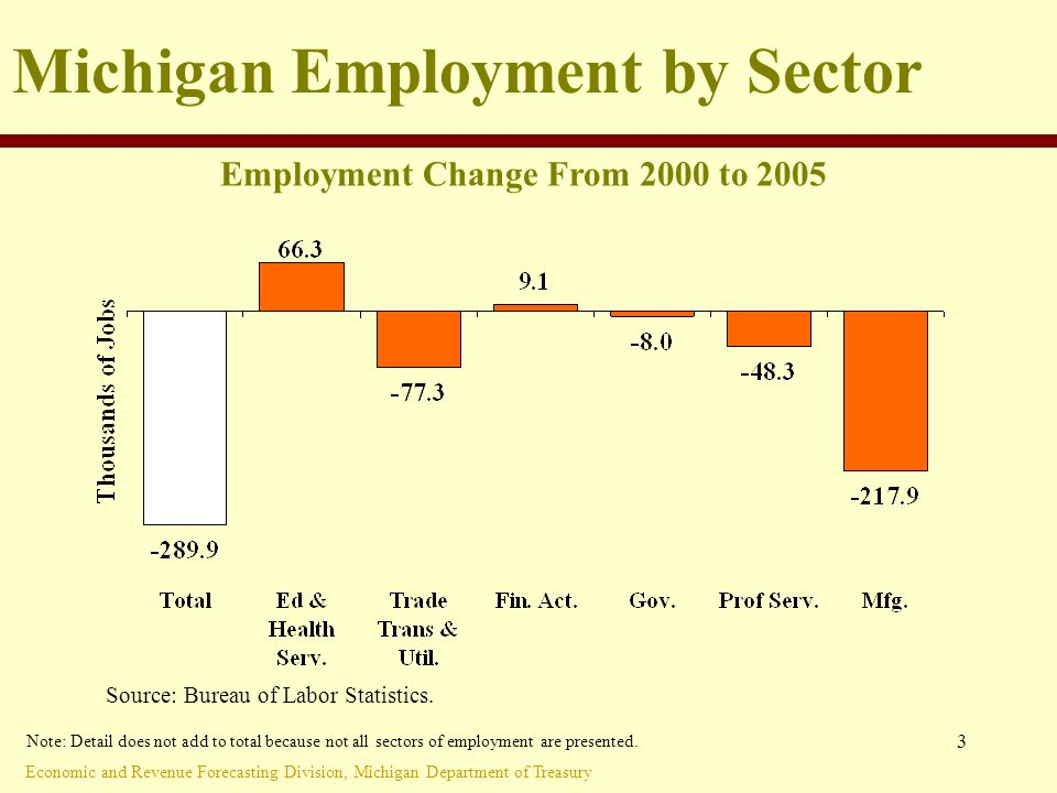 Economic and Revenue Forecasting Division, Michigan Department of Treasury 3 Michigan Employment by Sector Employment Change From 2000 to 2005 Source: Bureau of Labor Statistics.