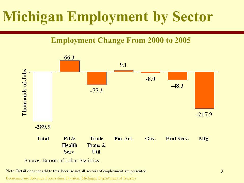 Economic and Revenue Forecasting Division, Michigan Department of Treasury 4 Michigan Manufacturing Employment Source: Bureau of Labor Statistics.