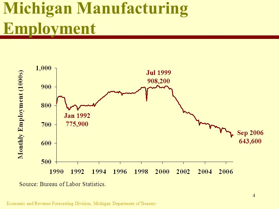 Economic and Revenue Forecasting Division, Michigan Department of Treasury 4 Michigan Manufacturing Employment Source: Bureau of Labor Statistics.