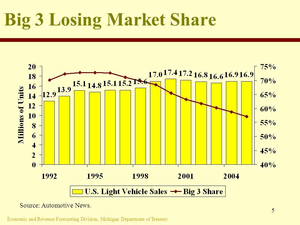 Economic and Revenue Forecasting Division, Michigan Department of Treasury 5 Big 3 Losing Market Share Source: Automotive News.