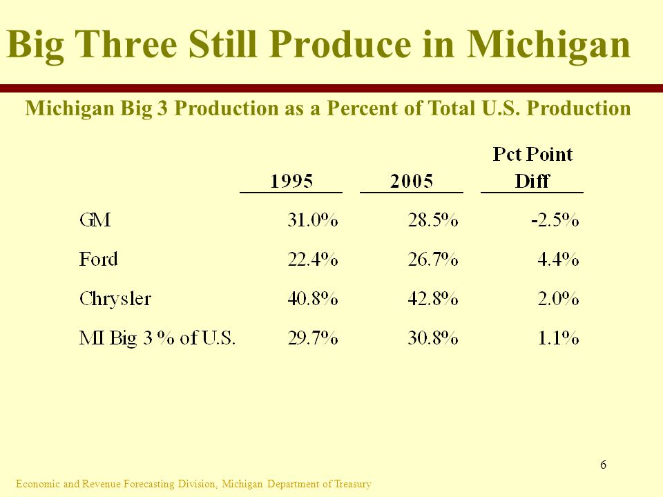 Economic and Revenue Forecasting Division, Michigan Department of Treasury 6 Big Three Still Produce in Michigan Michigan Big 3 Production as a Percent of Total U.S.