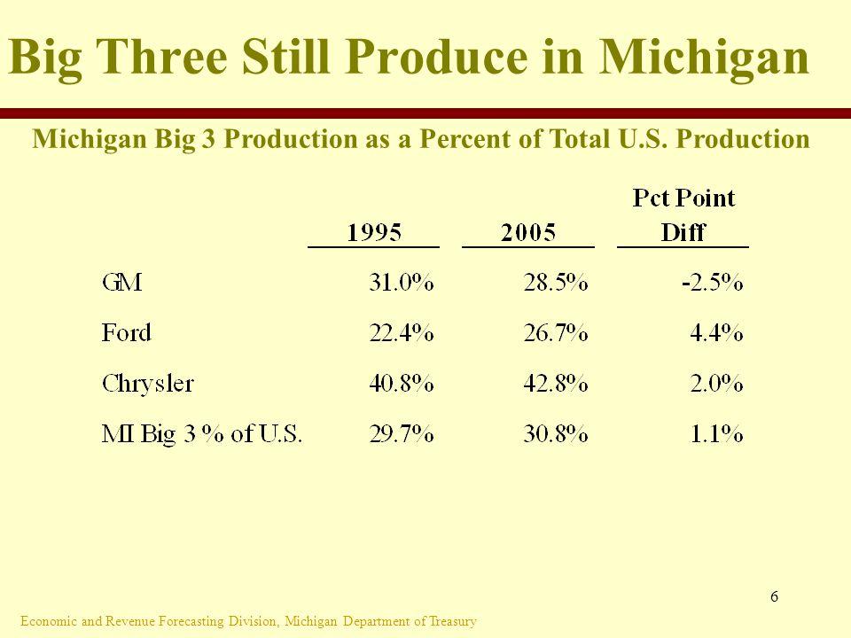 Economic and Revenue Forecasting Division, Michigan Department of Treasury 6 Big Three Still Produce in Michigan Michigan Big 3 Production as a Percent of Total U.S.