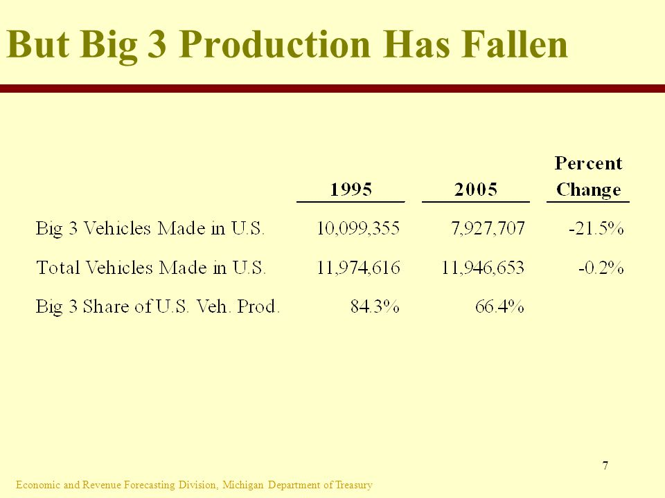 Economic and Revenue Forecasting Division, Michigan Department of Treasury 7 But Big 3 Production Has Fallen