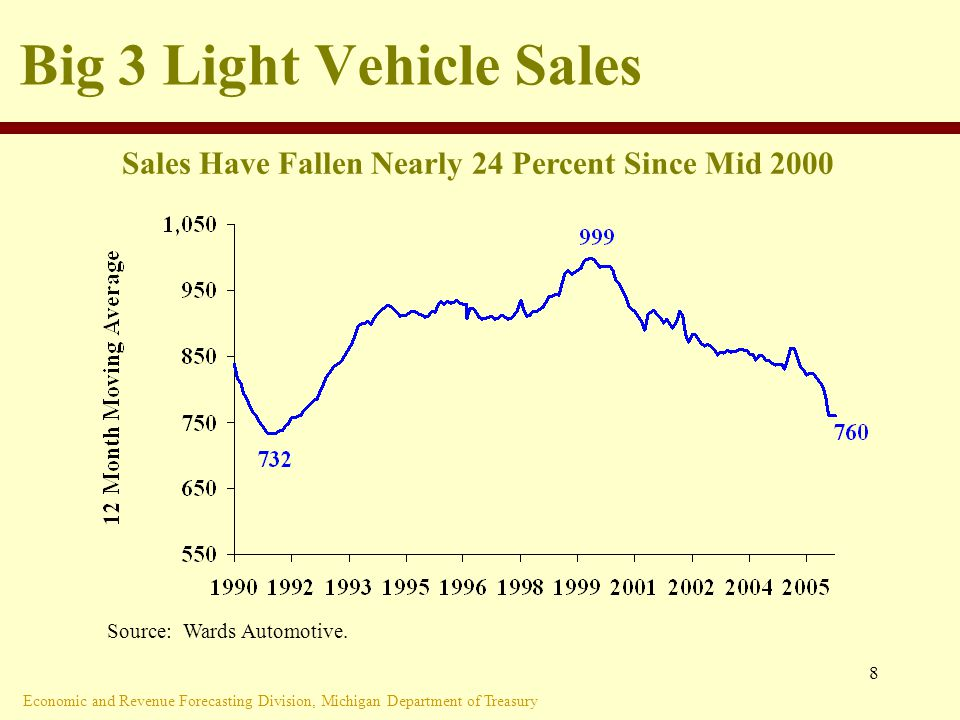 Economic and Revenue Forecasting Division, Michigan Department of Treasury 8 Big 3 Light Vehicle Sales Source: Wards Automotive.