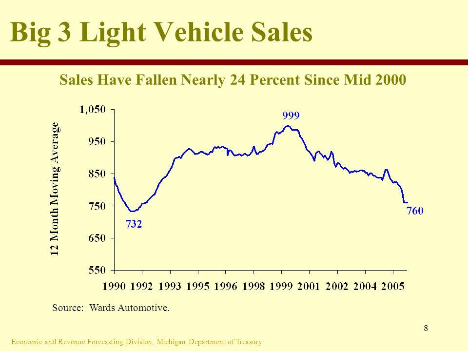 Economic and Revenue Forecasting Division, Michigan Department of Treasury 8 Big 3 Light Vehicle Sales Source: Wards Automotive.
