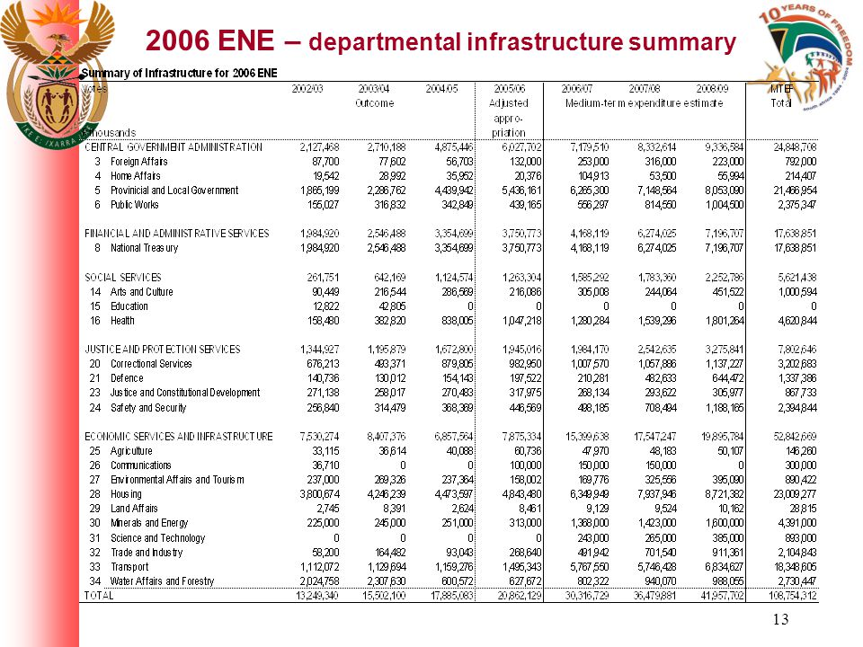 13 2006 ENE – departmental infrastructure summary