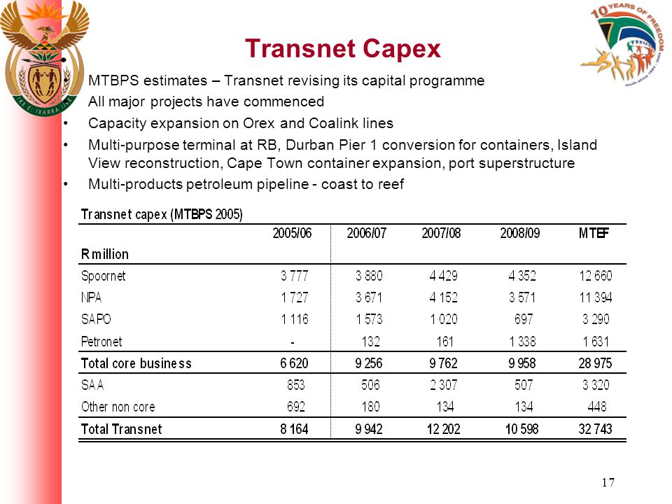 17 Transnet Capex MTBPS estimates – Transnet revising its capital programme All major projects have commenced Capacity expansion on Orex and Coalink lines Multi-purpose terminal at RB, Durban Pier 1 conversion for containers, Island View reconstruction, Cape Town container expansion, port superstructure Multi-products petroleum pipeline - coast to reef