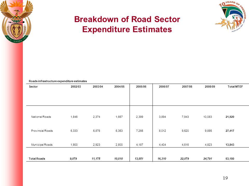 19 Breakdown of Road Sector Expenditure Estimates Roads infrastructure expenditure estimates Sector 2002/032003/042004/052005/062006/072007/082008/09Total MTEF National Roads 1,846 2,374 1,657 2,399 3,894 7,943 10,083 21,920 Provincial Roads 5,333 5,878 6,353 7,265 8,012 9,520 9,885 27,417 Municipal Roads 1,900 2,923 2,800 4,187 4,404 4,616 4,823 13,843 Total Roads 9,079 11,175 10,810 13,851 16,310 22,079 24,791 63,180