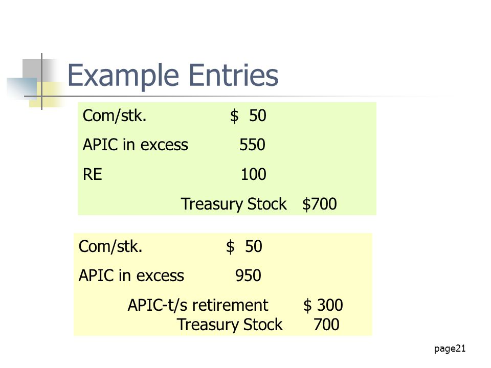 page21 Example Entries Com/stk.$ 50 APIC in excess 550 RE 100 Treasury Stock $700 Com/stk.$ 50 APIC in excess 950 APIC-t/s retirement $ 300 Treasury S