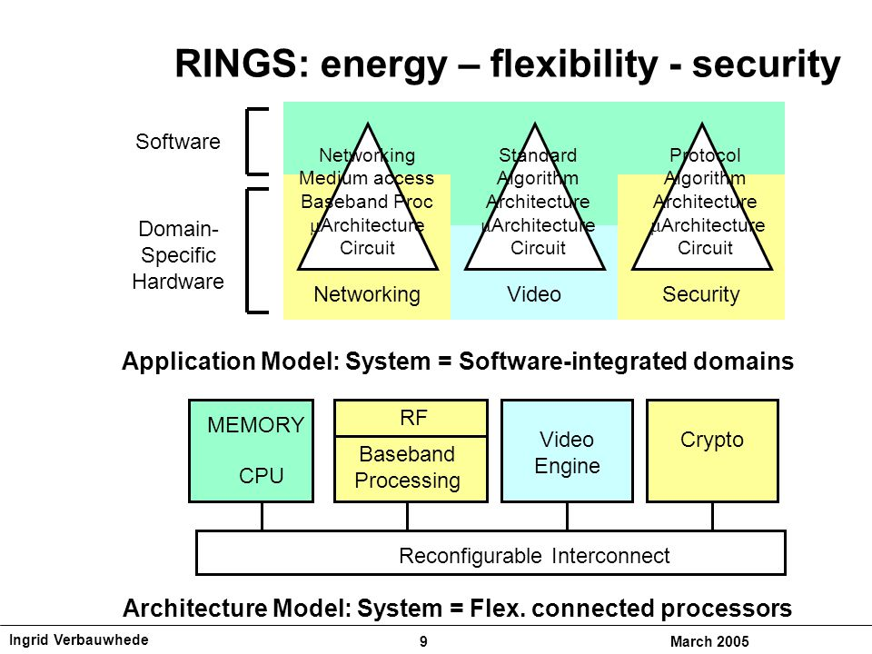 Ingrid Verbauwhede 9March 2005 RINGS: energy – flexibility - security NetworkingVideo Standard Algorithm Architecture  Architecture Circuit Application Model: System = Software-integrated domains Domain- Specific Hardware Software Networking Medium access Baseband Proc  Architecture Circuit Security Protocol Algorithm Architecture  Architecture Circuit MEMORY Reconfigurable Interconnect CPU RF Baseband Processing Video Engine Crypto Architecture Model: System = Flex.