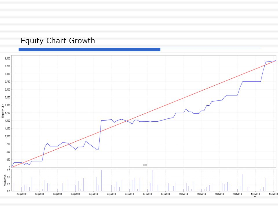 6 Equity Chart Growth