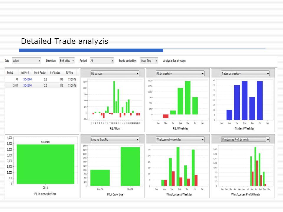 7 Detailed Trade analyzis