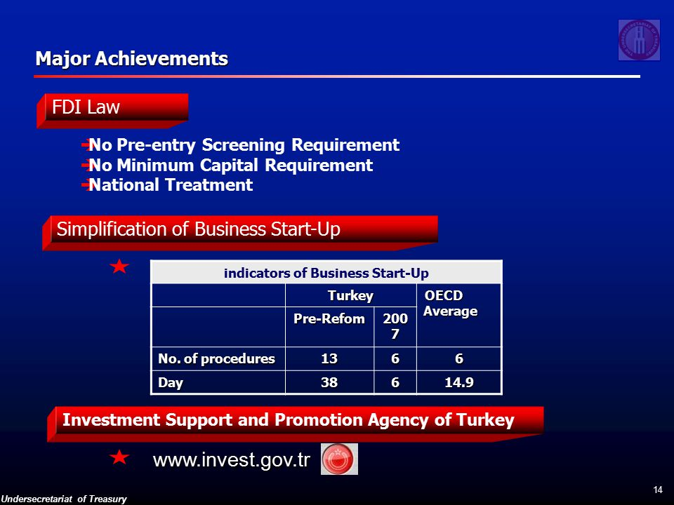 Undersecretariat of Treasury 14 Major Achievements Investment Support and Promotion Agency of Turkey Simplification of Business Start-Up www.invest.gov.tr indicators of Business Start-UpTurkey OECD Average Pre-Refom 200 7 No.