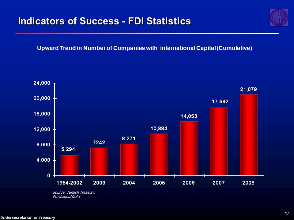 Undersecretariat of Treasury 17 Upward Trend in Number of Companies with international Capital (Cumulative) Source: Turkish Treasury, Provisional Data Indicators of Success - FDI Statistics
