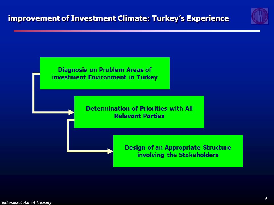 Undersecretariat of Treasury 6 improvement of Investment Climate: Turkey's Experience Diagnosis on Problem Areas of investment Environment in Turkey Determination of Priorities with All Relevant Parties Design of an Appropriate Structure involving the Stakeholders
