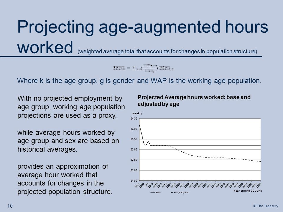 © The Treasury Projecting age-augmented hours worked (weighted average total that accounts for changes in population structure) Where k is the age group, g is gender and WAP is the working age population.