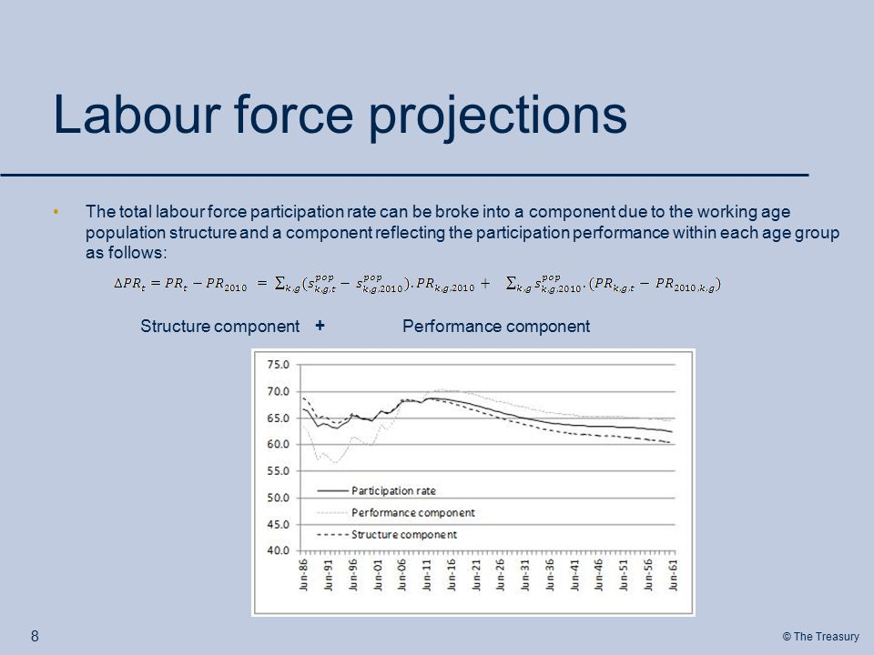 © The Treasury Labour force projections The total labour force participation rate can be broke into a component due to the working age population structure and a component reflecting the participation performance within each age group as follows: Structure component+ Performance component 8