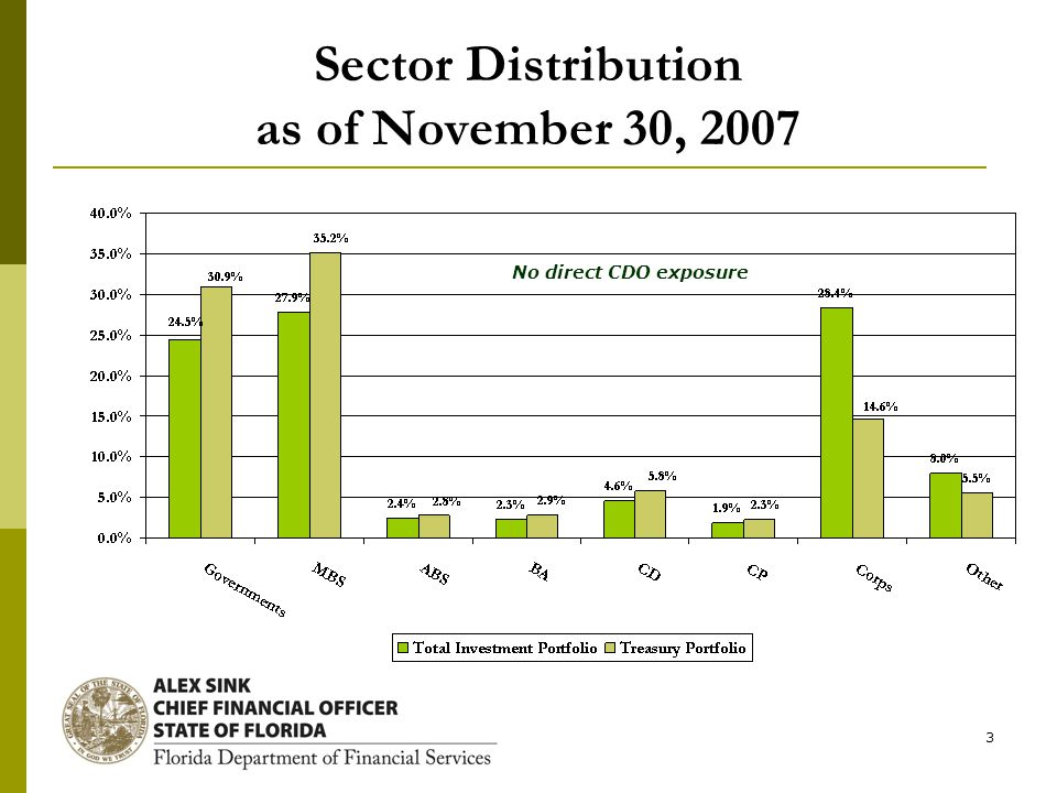 3 Sector Distribution as of November 30, 2007 No direct CDO exposure