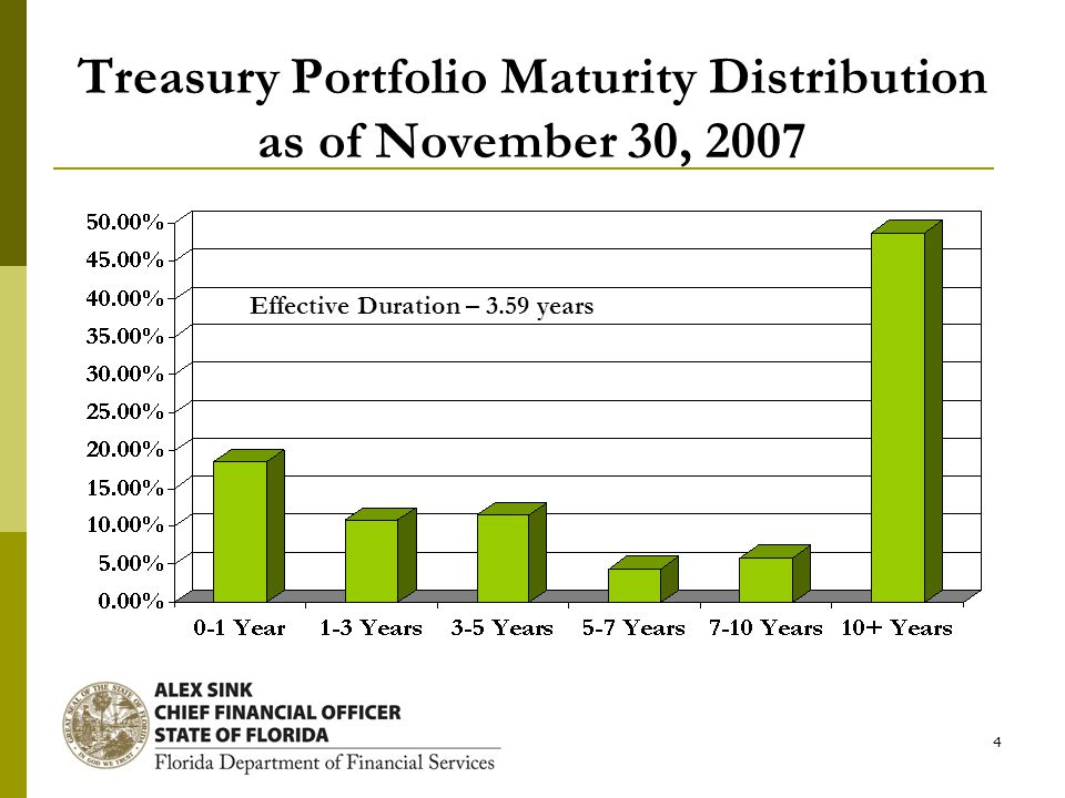 4 Treasury Portfolio Maturity Distribution as of November 30, 2007 Effective Duration – 3.59 years