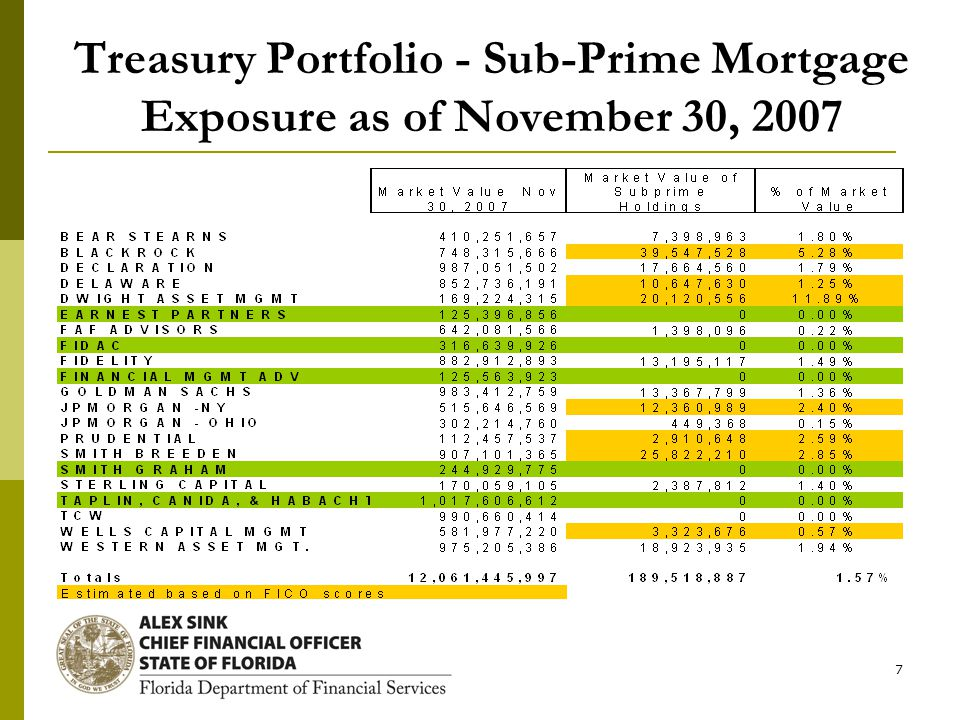 7 Treasury Portfolio - Sub-Prime Mortgage Exposure as of November 30, 2007