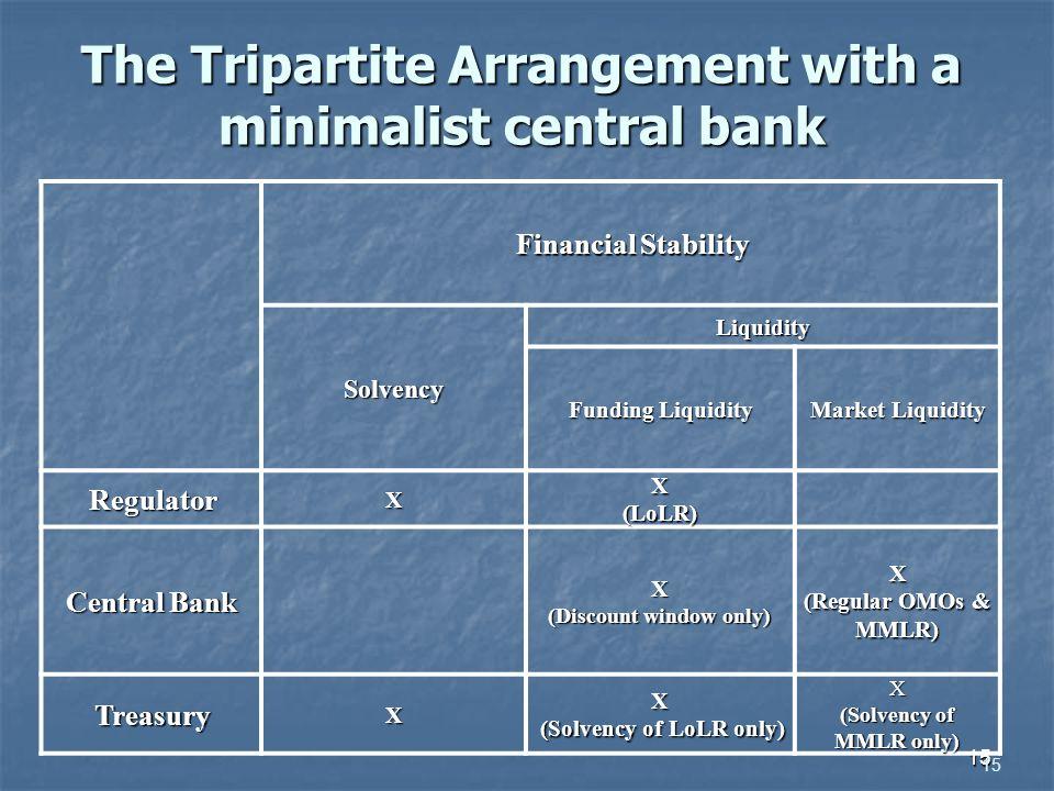 15 The Tripartite Arrangement with a minimalist central bank 15 Financial Stability Solvency Liquidity Funding Liquidity Market Liquidity RegulatorXX(