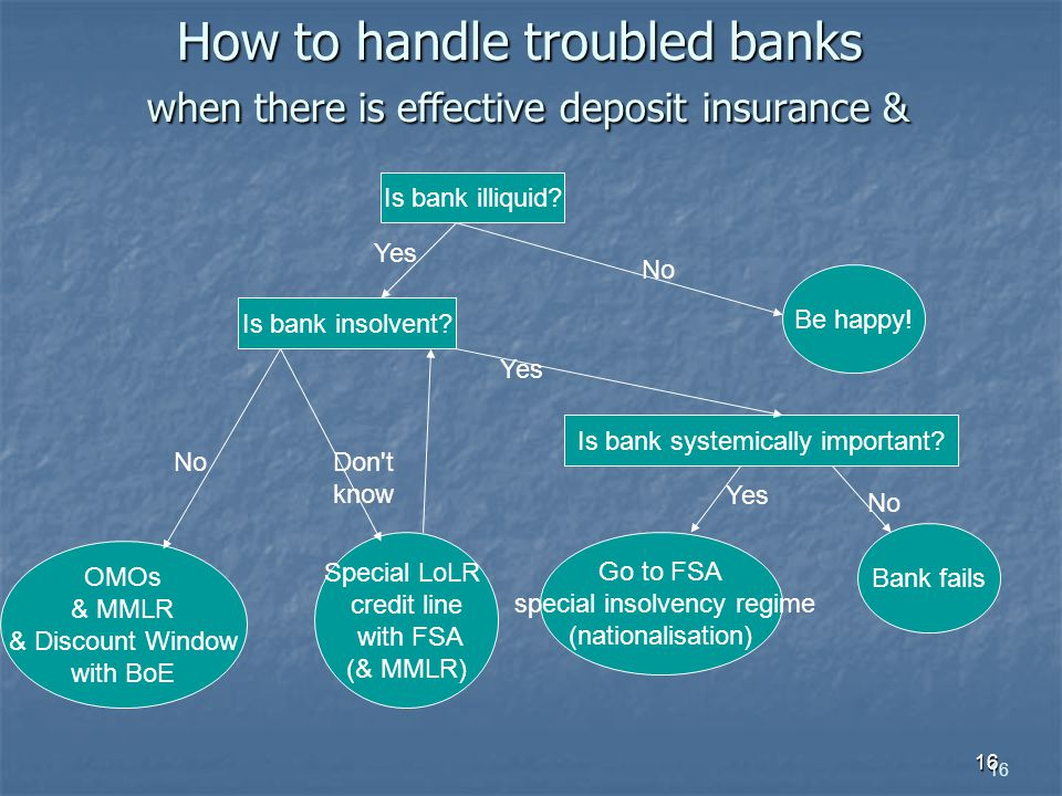 16 How to handle troubled banks when there is effective deposit insurance & Is bank illiquid? Is bank insolvent? Be happy! OMOs & MMLR & Discount Wind