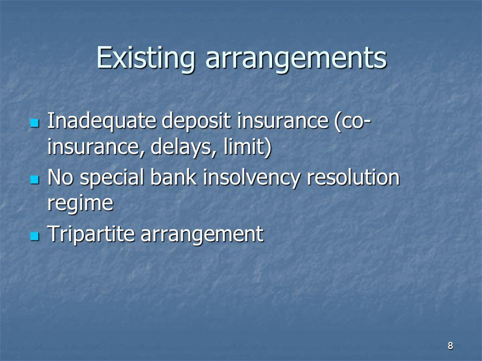 8 Existing arrangements Inadequate deposit insurance (co- insurance, delays, limit) Inadequate deposit insurance (co- insurance, delays, limit) No spe