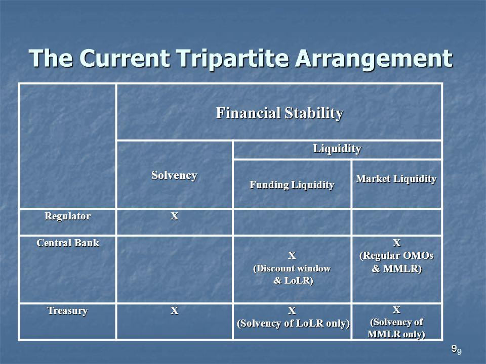 9 The Current Tripartite Arrangement 9 Financial Stability Solvency Liquidity Funding Liquidity Market Liquidity RegulatorX Central Bank X (Discount w