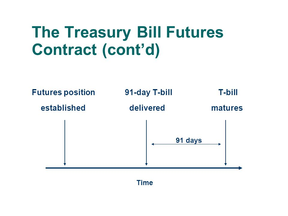 The Treasury Bill Futures Contract (cont'd) Futures position 91-day T-bill T-bill established delivered matures 91 days Time