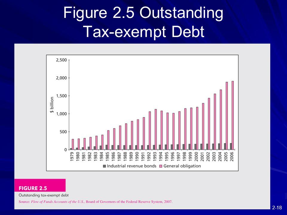 2-18 Figure 2.5 Outstanding Tax-exempt Debt