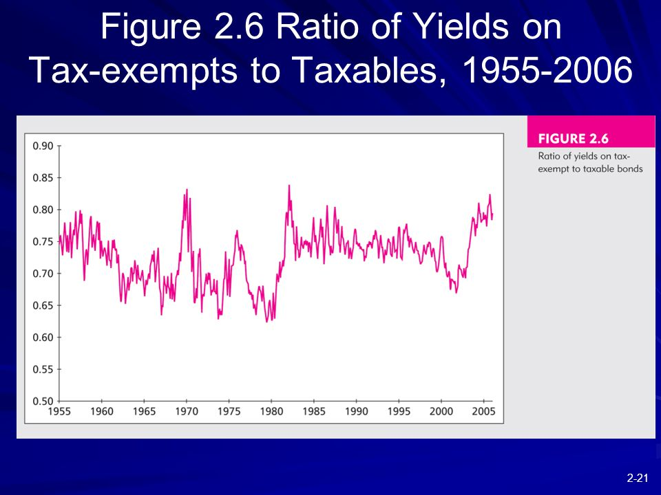 2-21 Figure 2.6 Ratio of Yields on Tax-exempts to Taxables, 1955-2006