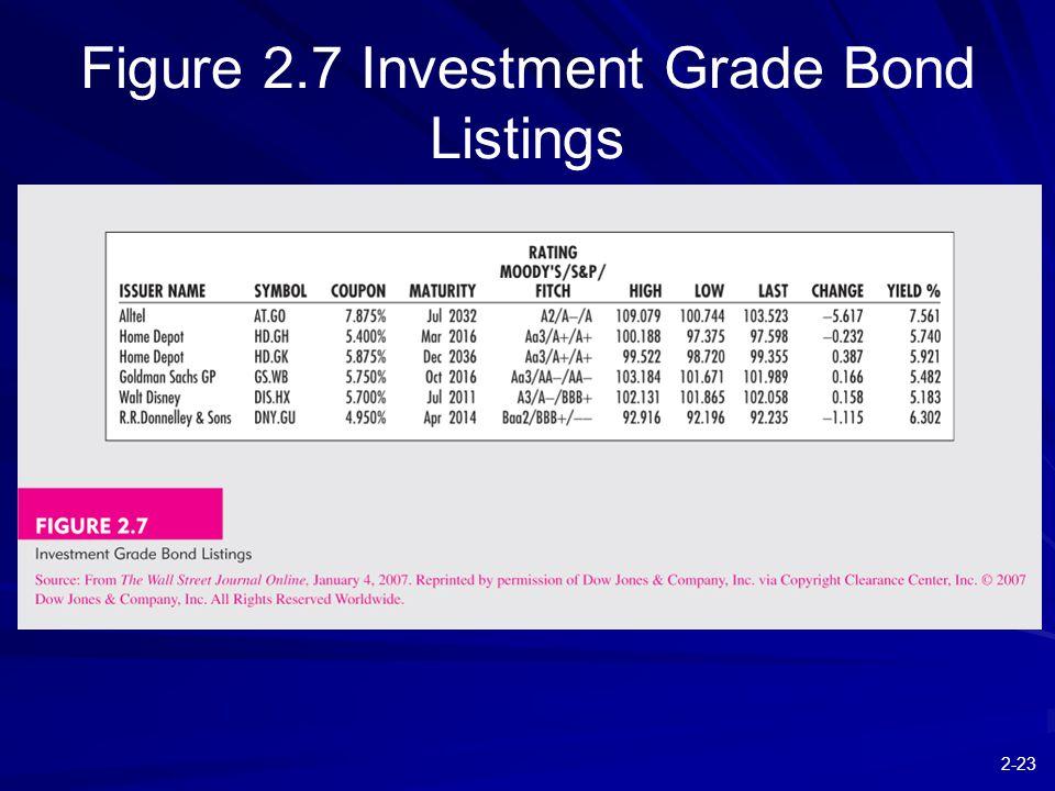 2-23 Figure 2.7 Investment Grade Bond Listings