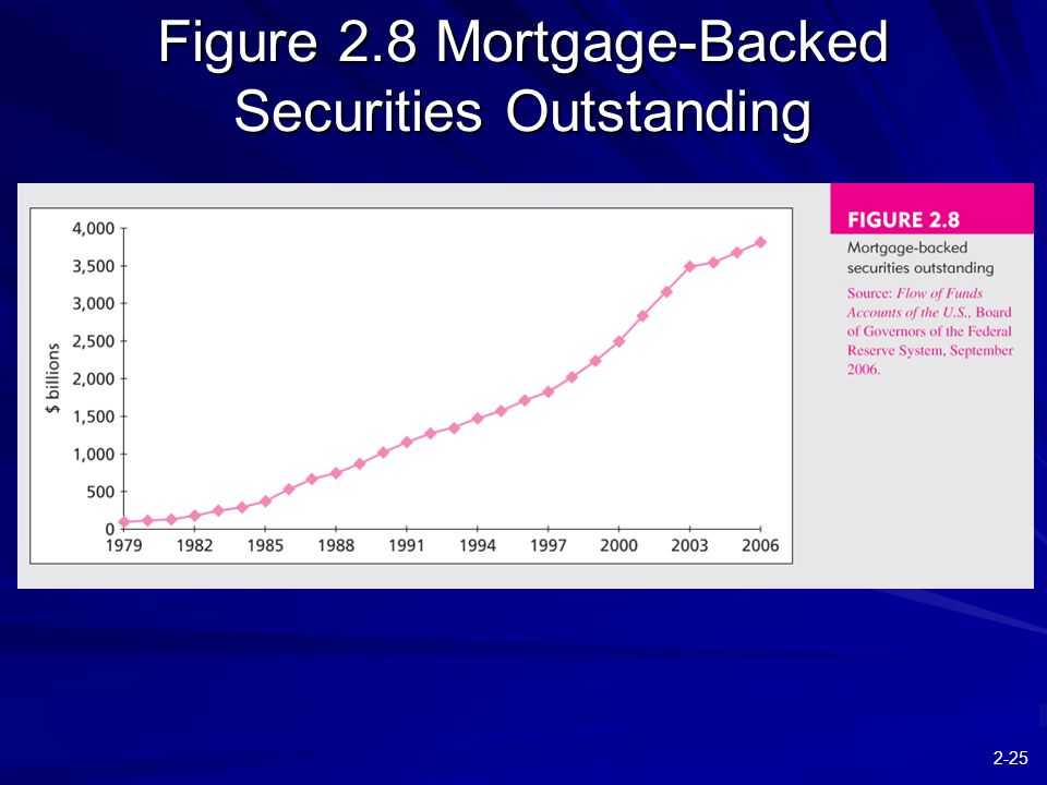 2-25 Figure 2.8 Mortgage-Backed Securities Outstanding