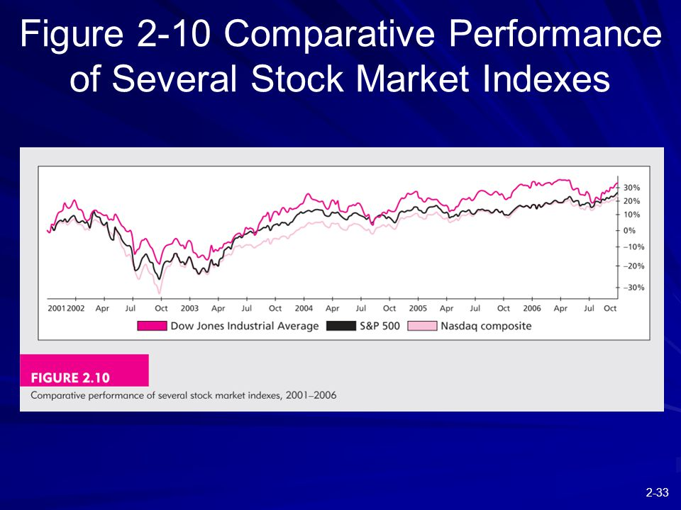 2-33 Figure 2-10 Comparative Performance of Several Stock Market Indexes