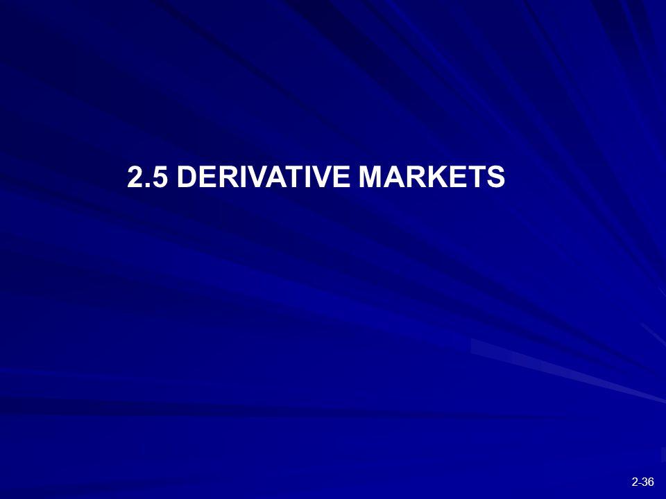 2-36 2.5 DERIVATIVE MARKETS