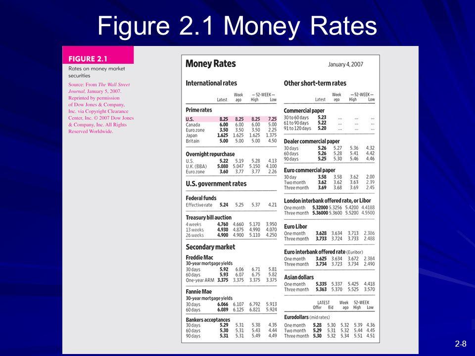 2-29 Figure 2.9 Stock Market Listings