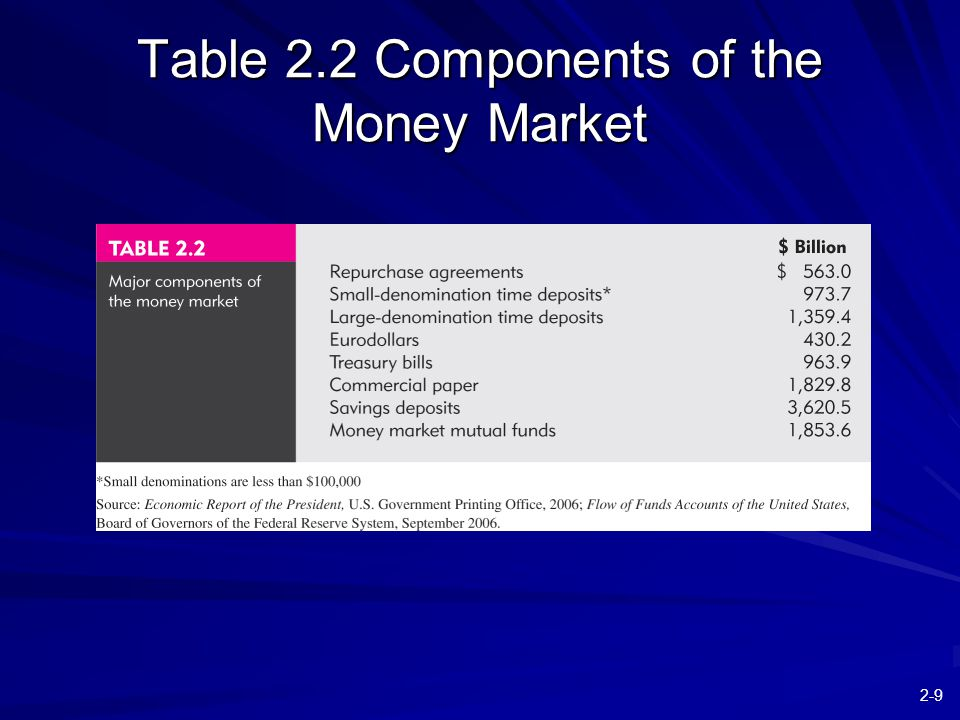 2-9 Table 2.2 Components of the Money Market