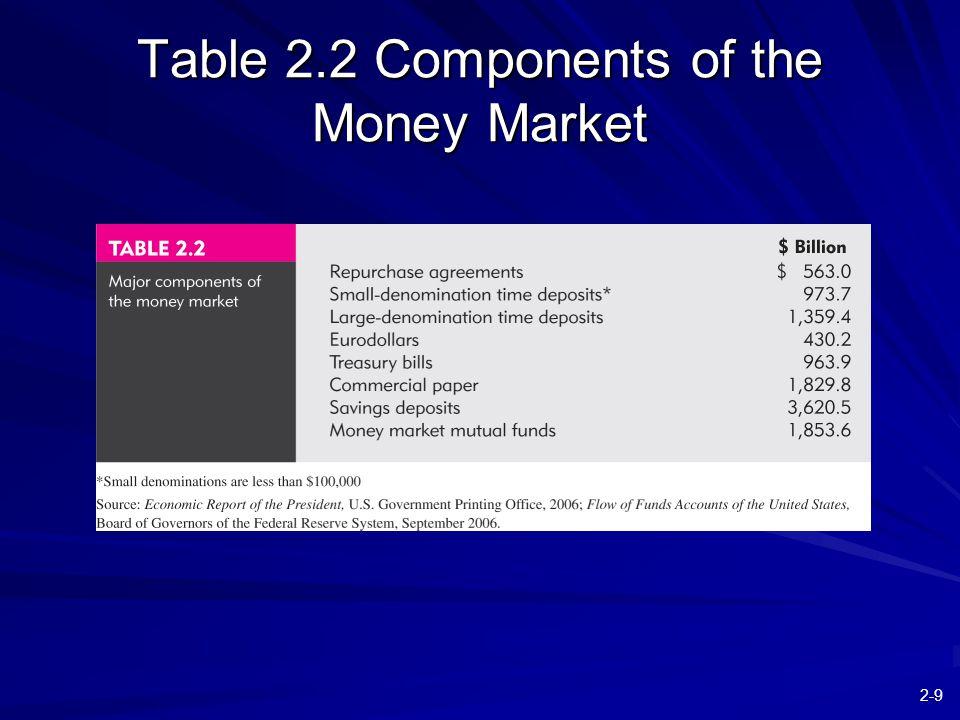 2-10 Figure 2.2 Treasury Bills
