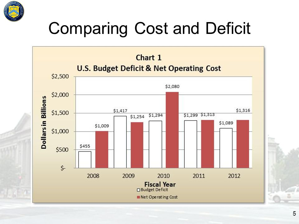 Comparing Cost and Deficit 5
