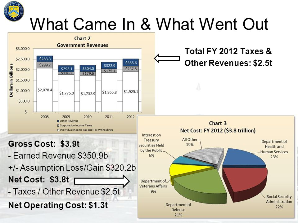 What Came In & What Went Out 6 Total FY 2012 Taxes & Other Revenues: $2.5t Gross Cost: $3.9t - Earned Revenue $350.9b +/- Assumption Loss/Gain $320.2b Net Cost: $3.8t - Taxes / Other Revenue $2.5t Net Operating Cost: $1.3t