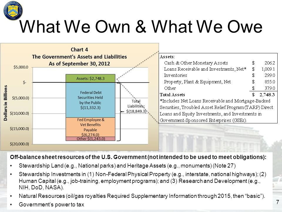 What We Own & What We Owe 7 Off-balance sheet resources of the U.S.