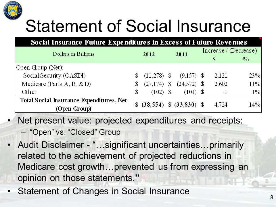 Statement of Social Insurance Net present value: projected expenditures and receipts: – Open vs.