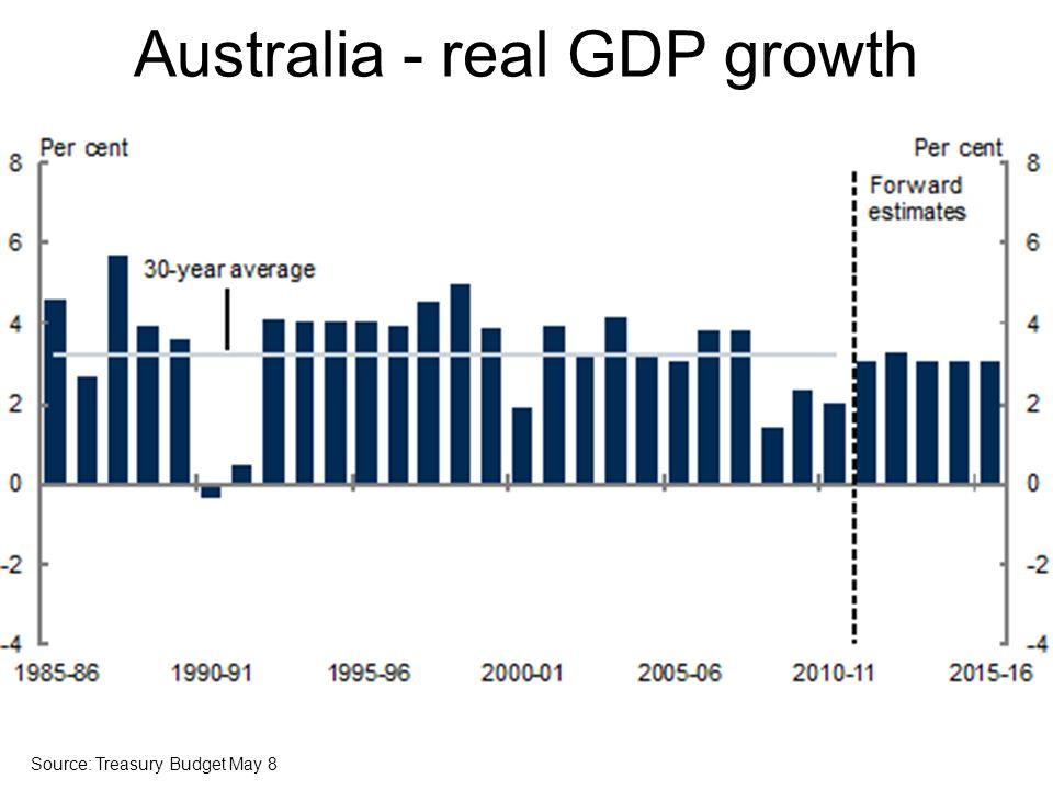 Australia - real GDP growth Source: Treasury Budget May 8